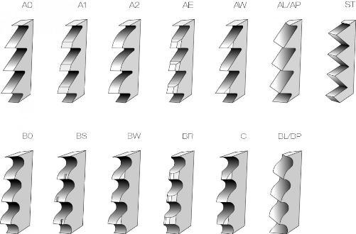 типы заточки зубов дисковых фрез